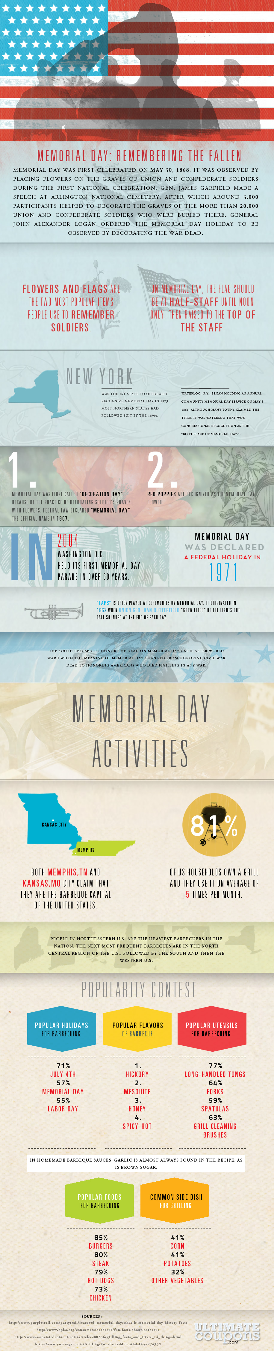 memorial day infographic Memorial Day: Remembering The Fallen